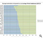 Construction employment varies from around 6% in Edinburgh to around 11% in Midlothian