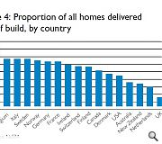 Britain's self build industry is aneamic by international standards