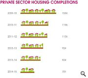 Private sector housing completions have fallen steadily since 2009